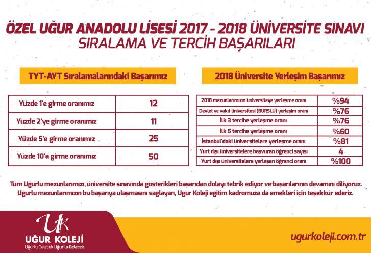 2017 - 2018 YKS Başarı Oranları